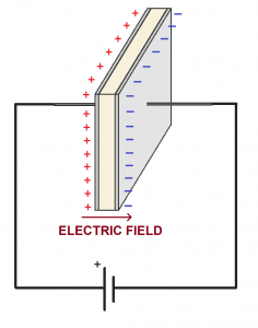 Electric field between plates in a capacitor