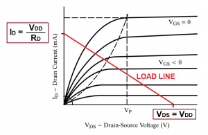 jfet load line over characteristic curves