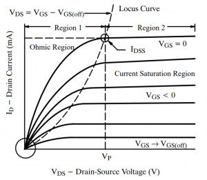jfet regions characteristic curves ohmic saturation