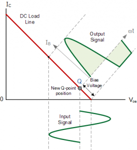 JFET load line bad q point distortion