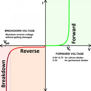 real diode voltage-current curve
